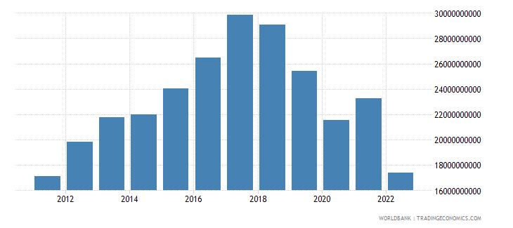 sri lanka gross fixed capital formation us dollar wb data