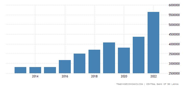 Sri Lanka Gross Fixed Capital Formation