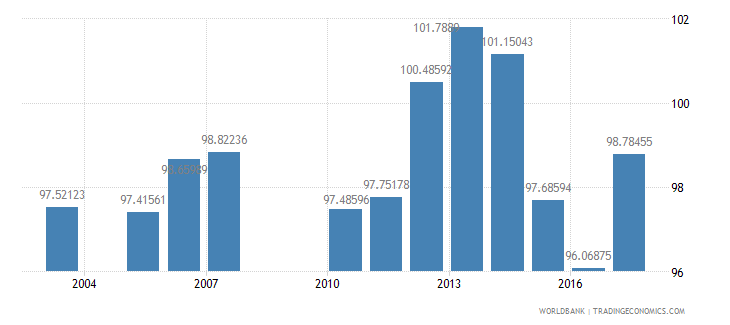 sri lanka gross intake rate in grade 1 total percent of relevant age group wb data