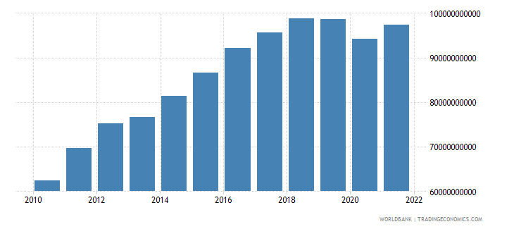 sri lanka gross national expenditure constant 2000 us dollar wb data