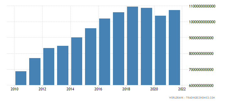 sri lanka gross national expenditure constant lcu wb data