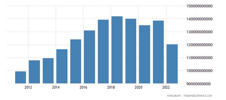 sri lanka gross national expenditure constant lcu wb data