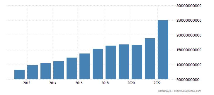 sri lanka gross national expenditure current lcu wb data