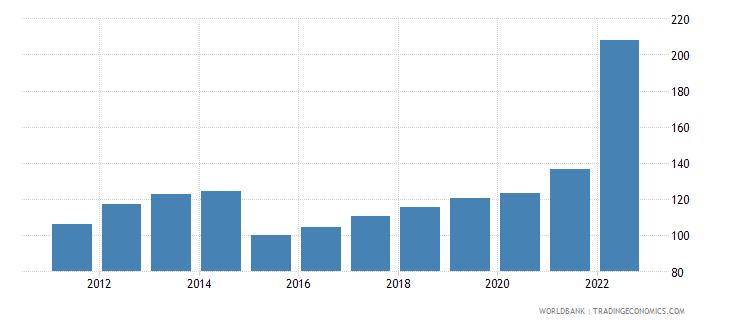 sri lanka gross national expenditure deflator base year varies by country wb data