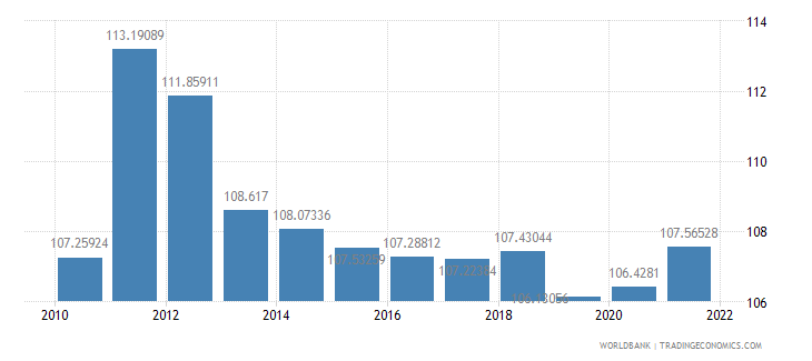 sri lanka gross national expenditure percent of gdp wb data