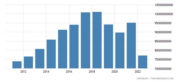sri lanka gross national expenditure us dollar wb data