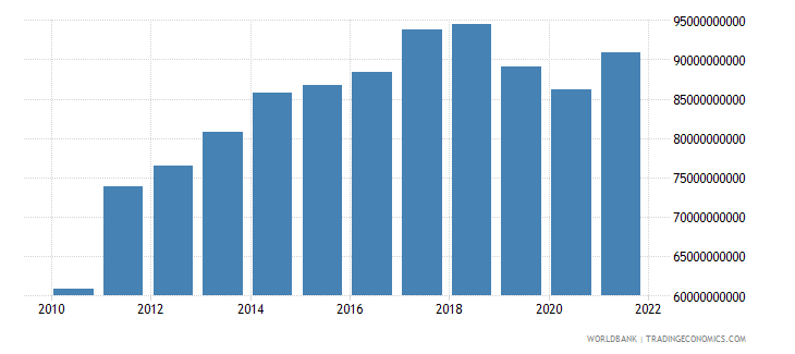 sri lanka gross national expenditure us dollar wb data