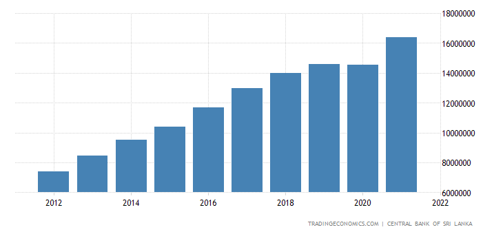Sri Lanka Gross National Product
