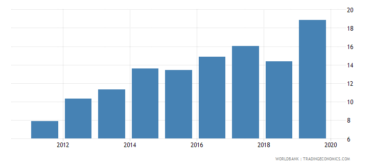 sri lanka gross portfolio debt liabilities to gdp percent wb data