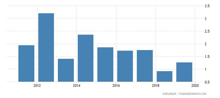 sri lanka gross portfolio equity liabilities to gdp percent wb data