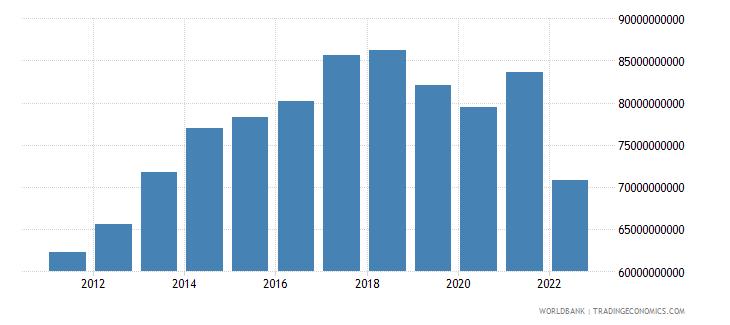 sri lanka gross value added at factor cost us dollar wb data