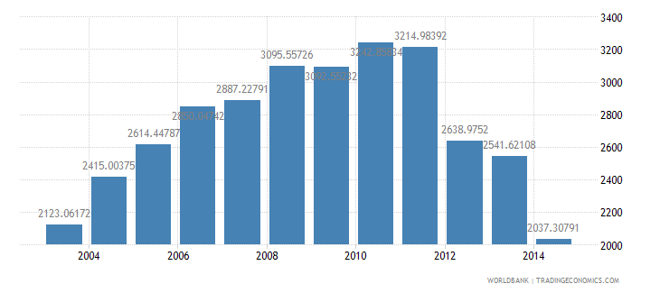 sri lanka health expenditure per capita us dollar wb data