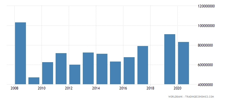 sri lanka high technology exports us dollar wb data
