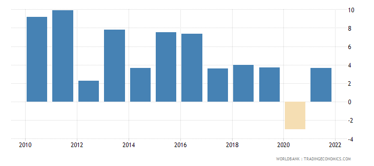 sri lanka household final consumption expenditure annual percent growth wb data