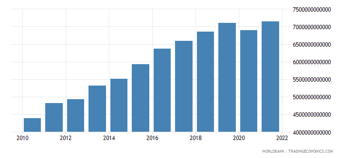 sri lanka household final consumption expenditure constant lcu wb data