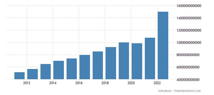 sri lanka household final consumption expenditure current lcu wb data