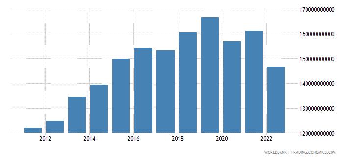 sri lanka household final consumption expenditure ppp constant 2005 international dollar wb data