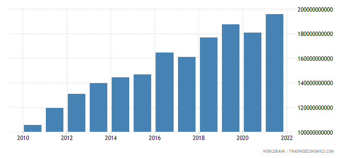 sri lanka household final consumption expenditure ppp us dollar wb data