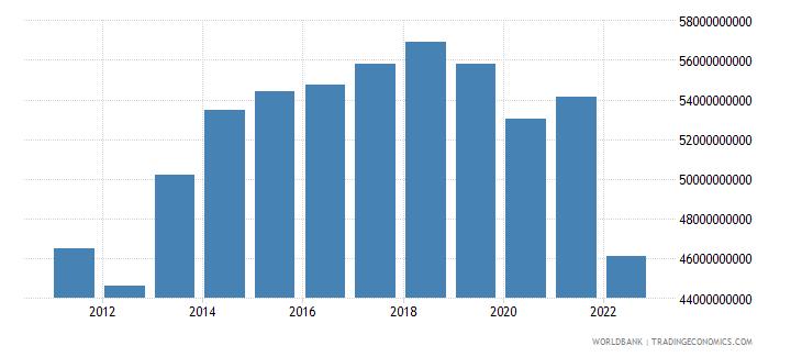 sri lanka household final consumption expenditure us dollar wb data