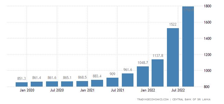 Sri Lanka Housing Construction Costs Index