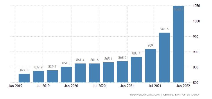 Sri Lanka Housing Construction Costs Index | 2019 | Data | Chart