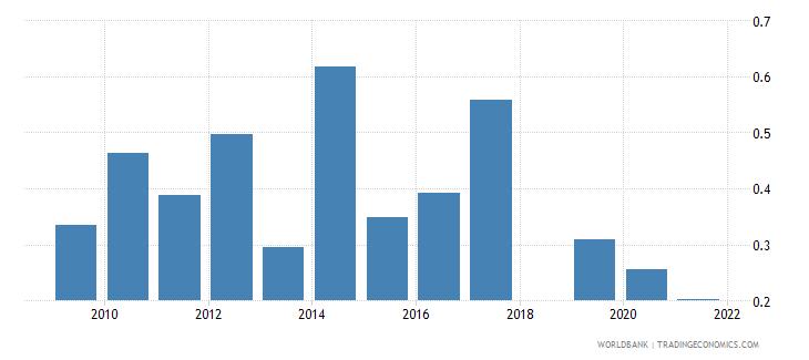 sri lanka ict goods exports percent of total goods exports wb data