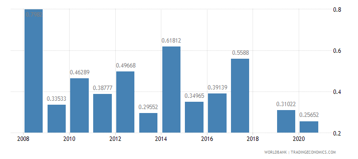 sri lanka ict goods exports percent of total goods exports wb data