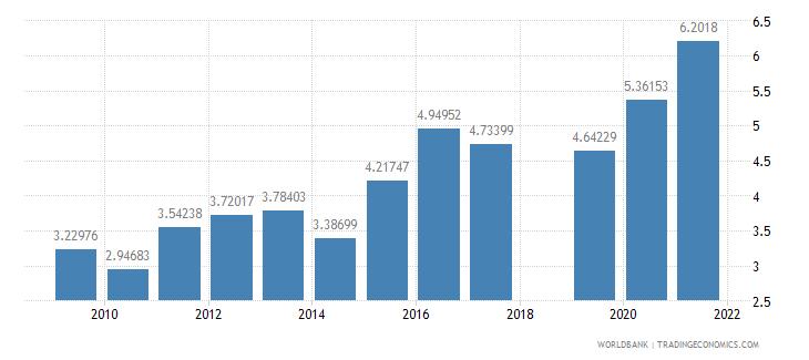 sri lanka ict goods imports percent total goods imports wb data