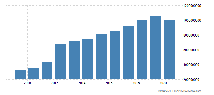 sri lanka ict service exports bop us dollar wb data