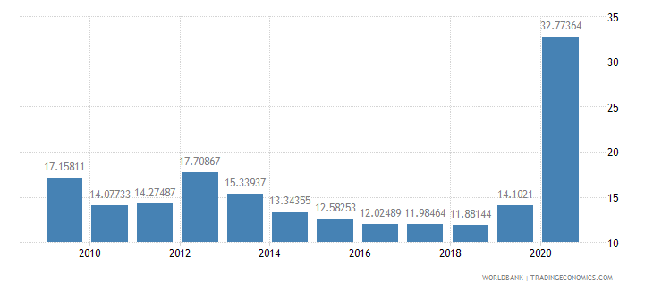 sri lanka ict service exports percent of service exports bop wb data