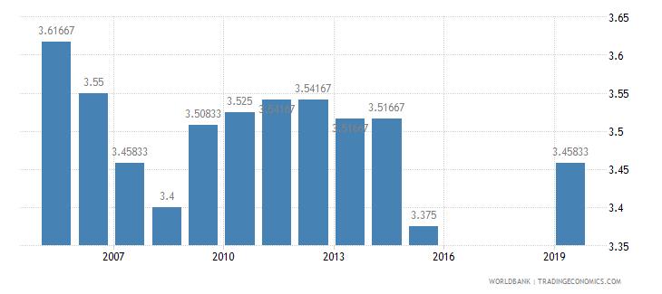 sri lanka ida resource allocation index 1 low to 6 high wb data