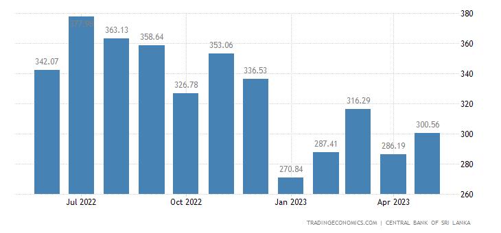 Sri Lanka Import Prices
