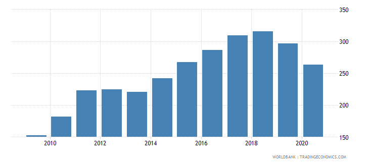 sri lanka import volume index 2000  100 wb data
