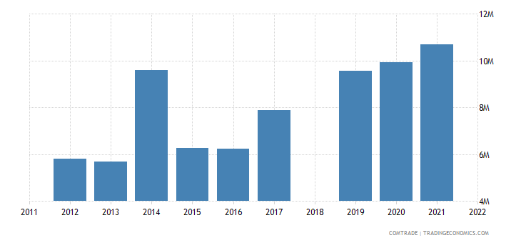 sri lanka imports bulgaria