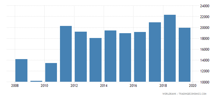 sri lanka imports merchandise customs current us$ millions seas adj  wb data