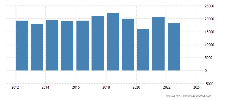 sri lanka imports merchandise customs current us$ millions wb data