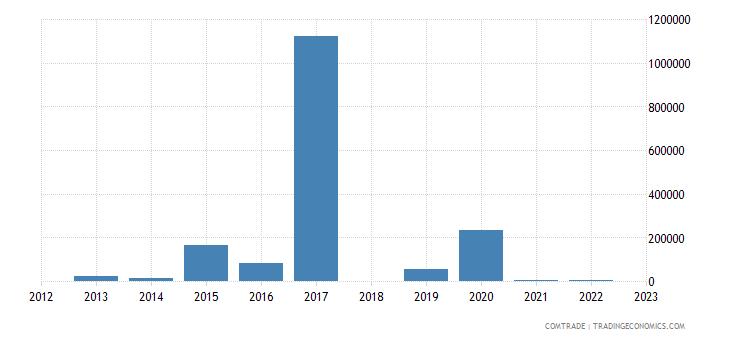sri lanka imports mozambique