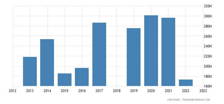 sri lanka imports new zealand