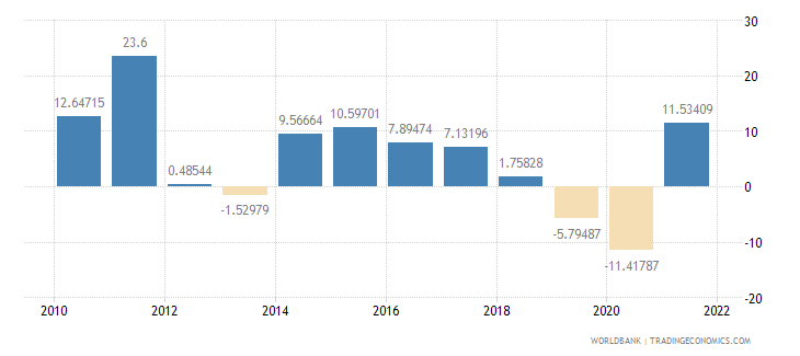 sri lanka imports of goods and services annual percent growth wb data