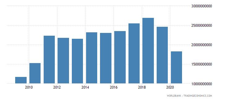 sri lanka imports of goods and services bop us dollar wb data