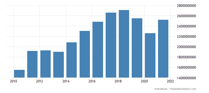 sri lanka imports of goods and services constant 2000 us dollar wb data