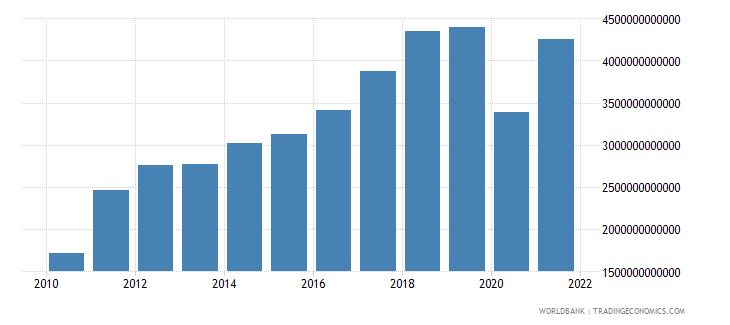 sri lanka imports of goods and services current lcu wb data