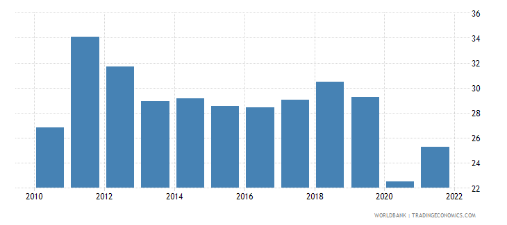 sri lanka imports of goods and services percent of gdp wb data