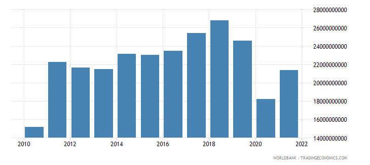 sri lanka imports of goods and services us dollar wb data
