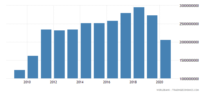 sri lanka imports of goods services and income bop us dollar wb data