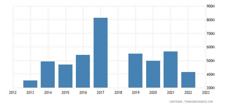 sri lanka imports united states