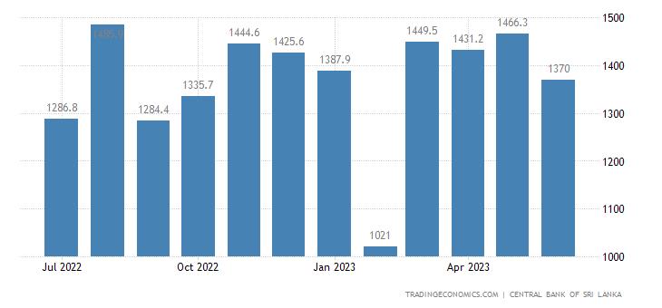 Sri Lanka Imports