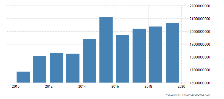 sri lanka industrial production constant us$ wb data