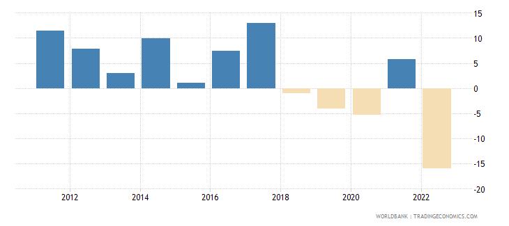 sri lanka industry value added annual percent growth wb data