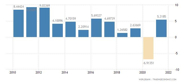sri lanka industry value added annual percent growth wb data